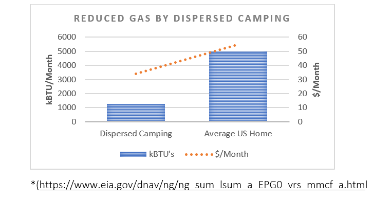 reduced gas graphic